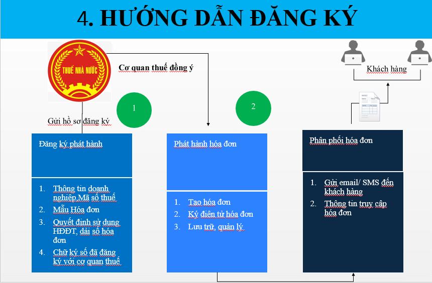 Hướng dẫn đăng ký sử dụng hóa đơn điện tử 14